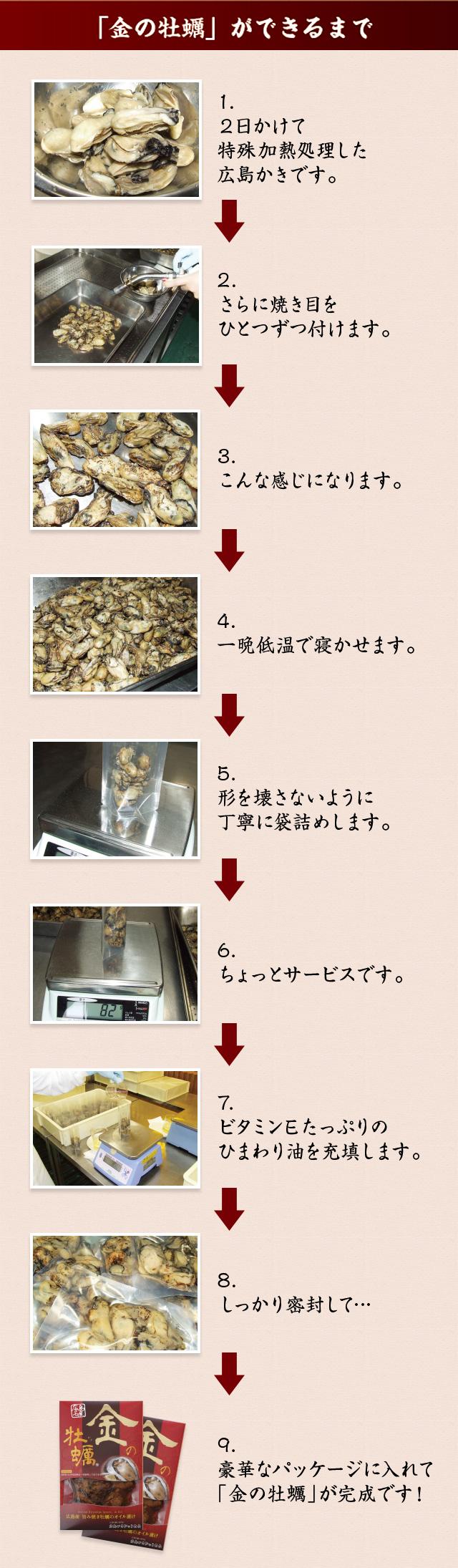 「金の牡蠣」ができるまで 1.2日かけて特殊加熱処理した広島かきです。 2.さらに焼き目をひとつずつ付けます。 3.こんな感じになります。 4.一晩低温で寝かせます。 5.形を壊さないように丁寧に袋詰めします。 6.ちょっとサービスです。 7.ビタミンEたっぷりのひまわり油を充填します。 8.しっかり密封して… 9.豪華なパッケージに入れて「金の牡蠣」が完成です!